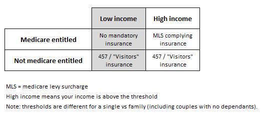 InsuranceNeeded